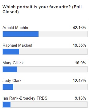 poll results - Almost half of Change Checkers prefer Machin