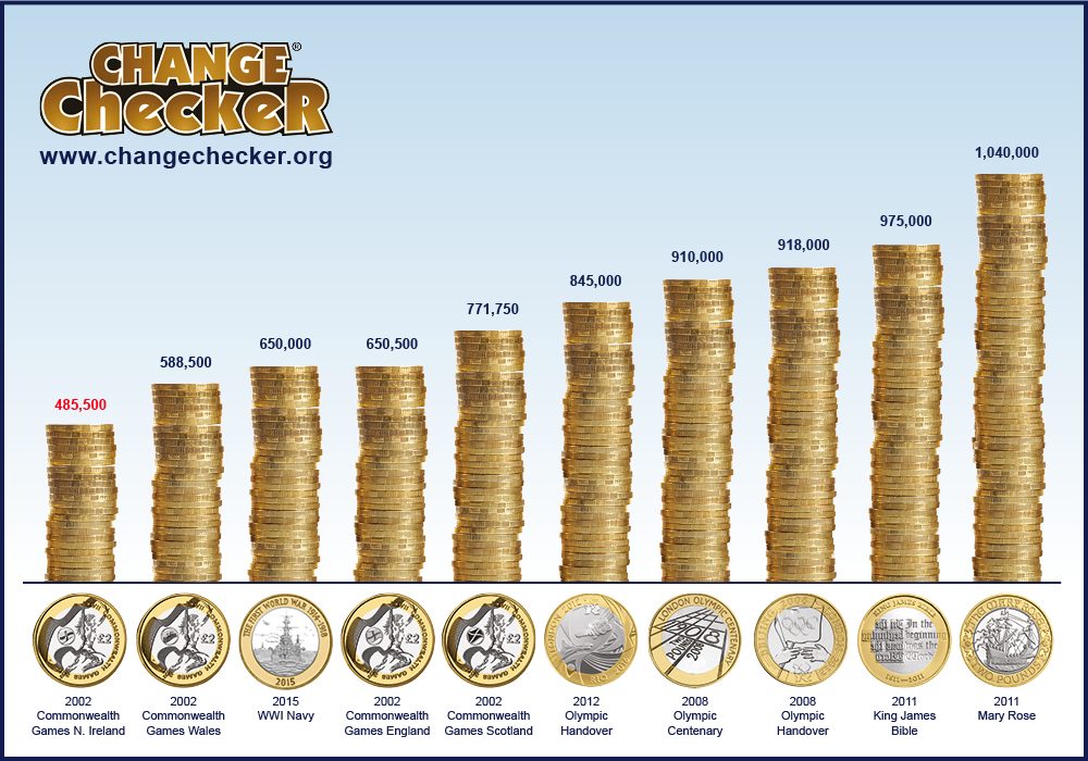 2 pound mintage chart - Ultimate Guide: The Top 10 Rarest Coins in Circulation