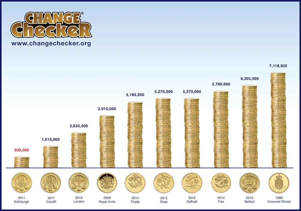 Ultimate Guide: The Top 10 Rarest Coins in Circulation