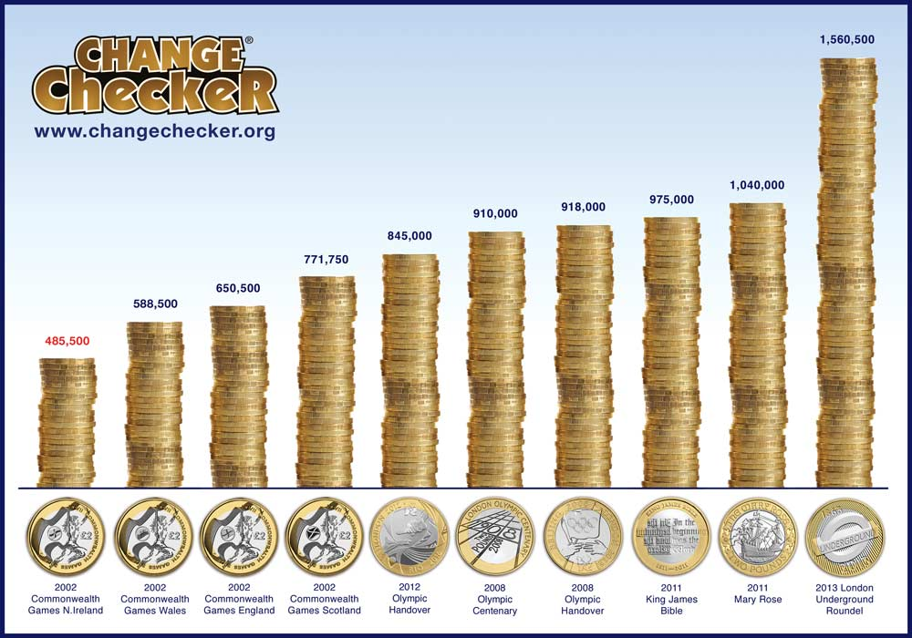 c2a32 coins top 10 - Ultimate Guide: The Top 10 Rarest Coins in Circulation