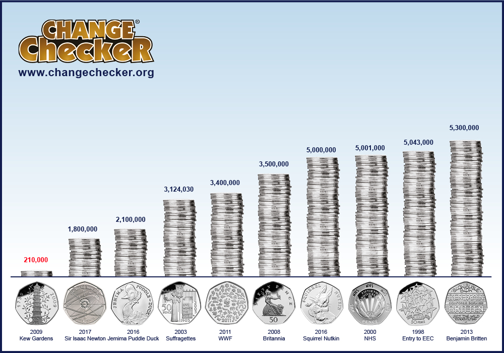 change checker 50p mintage graphs blog images - Ultimate Guide: The Top 10 Rarest Coins in Circulation