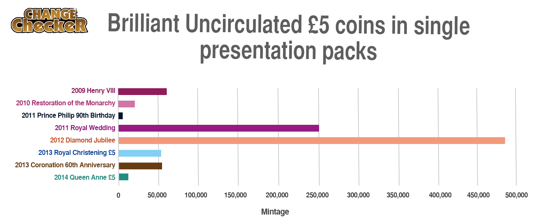Change Checker BU Pack Graph 2 1 - How rare is my £5 coin?