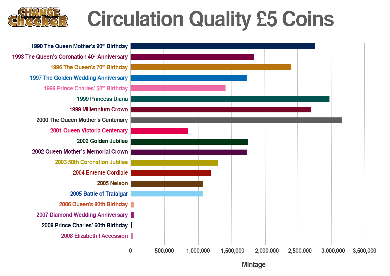 circulation quality 5 - How rare is my £5 coin?