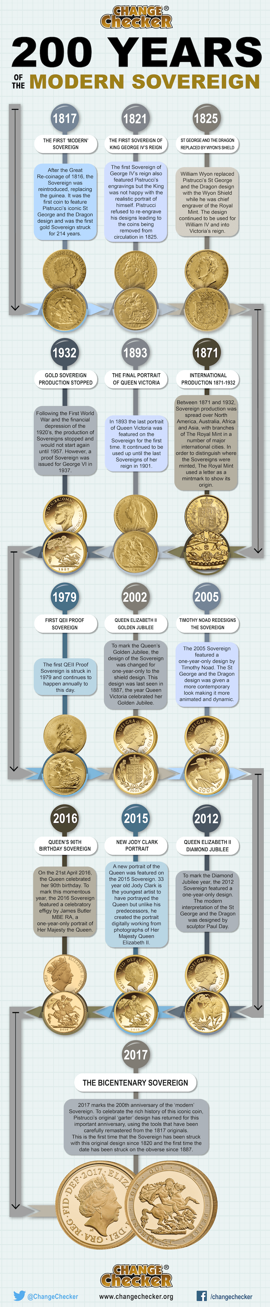 sovereign infographic change checker 01 4 - 200 years of the Sovereign - Britain's flagship coin