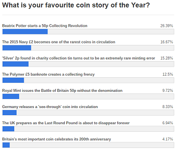 story of the year poll1 - How Peter Rabbit changed British Coin Collecting