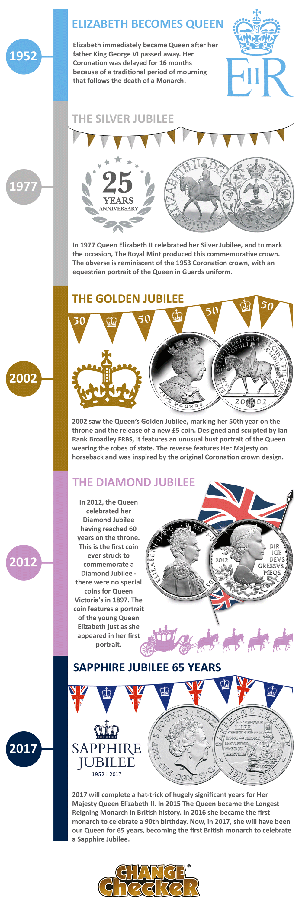 coronation jubilee archives - change checker