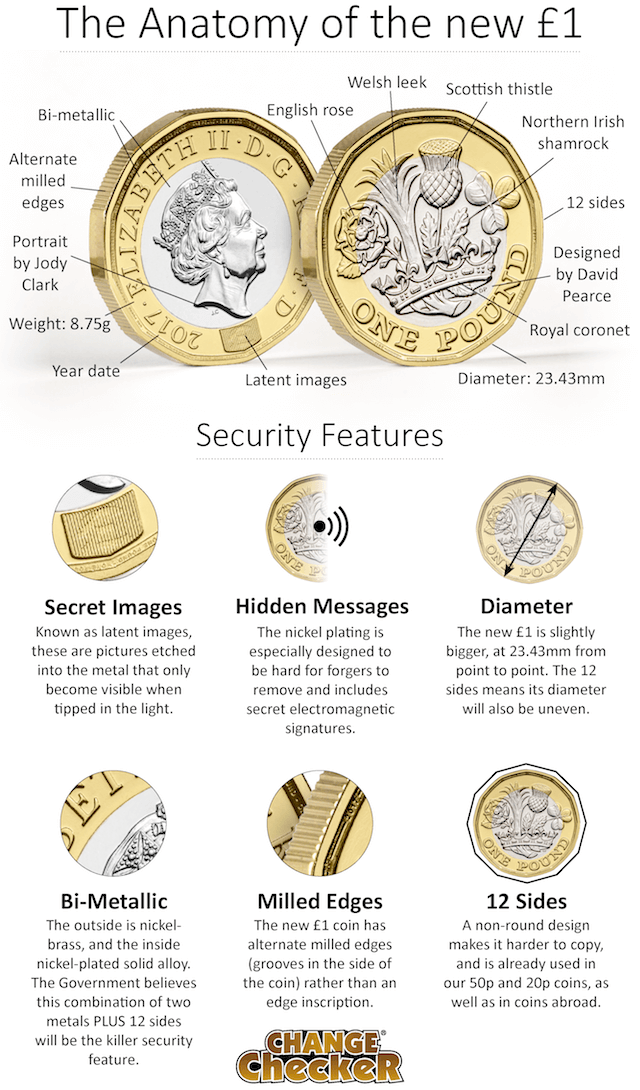 change checker nations of the crown 1 pound launch3 - The Anatomy of the new 12-sided £1 Coin