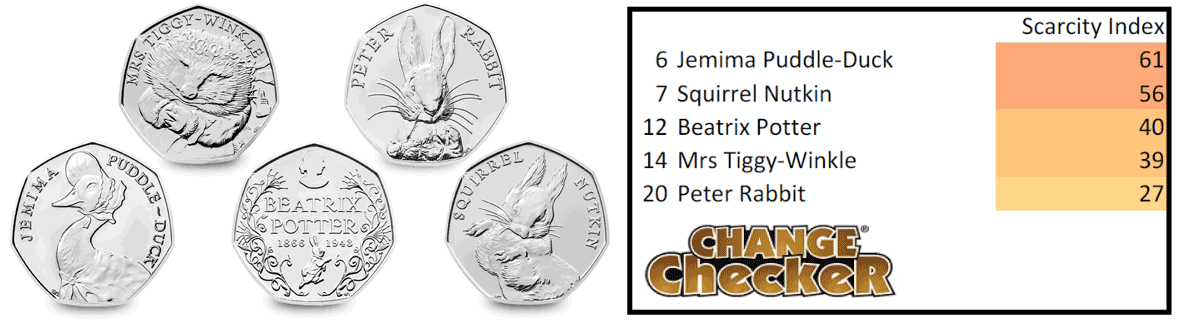 bp scarcity index 003 - Which Beatrix Potter 50p Coins are the scarcest?