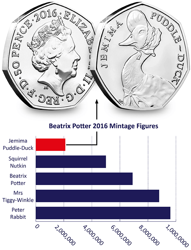 J P D Mintage Figures Graph 2 1 - Why Jemima Puddle-Duck is already the most sought after Beatrix Potter 50p