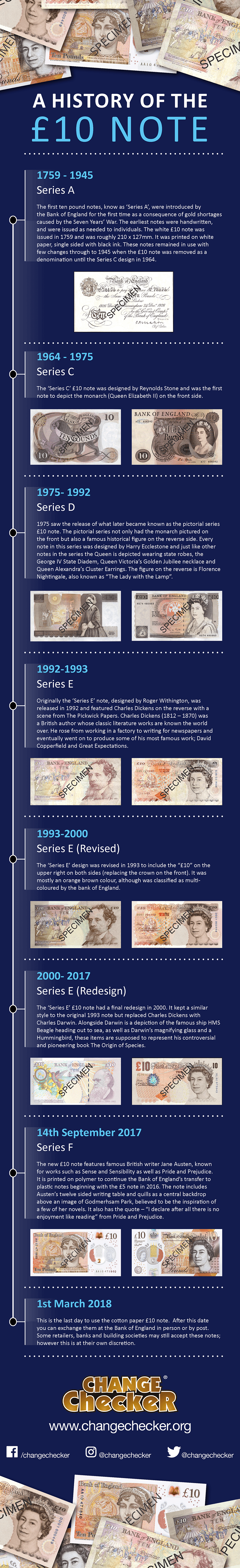 10 Pound Note Infographic Final - A history of the £10 note...
