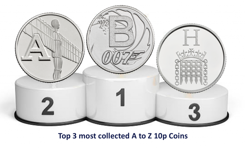 Most collected 1024x622 - How scarce are your coins? Here's our latest Scarcity Index update!