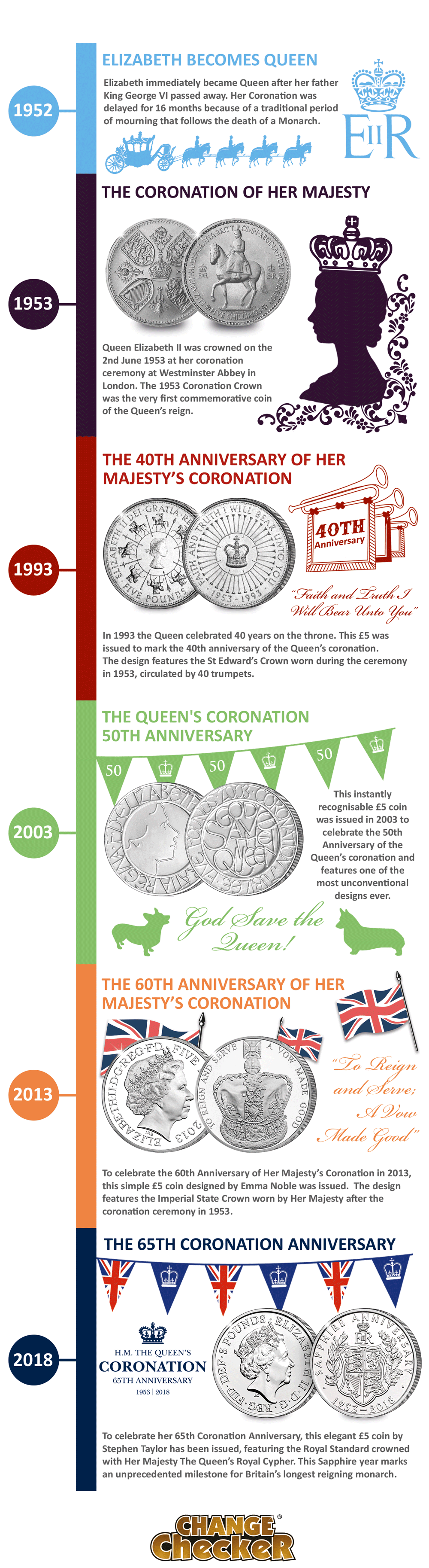 QEII Coronation 5pound infographic for blog  - Britain's longest reigning Monarch celebrates another historic milestone