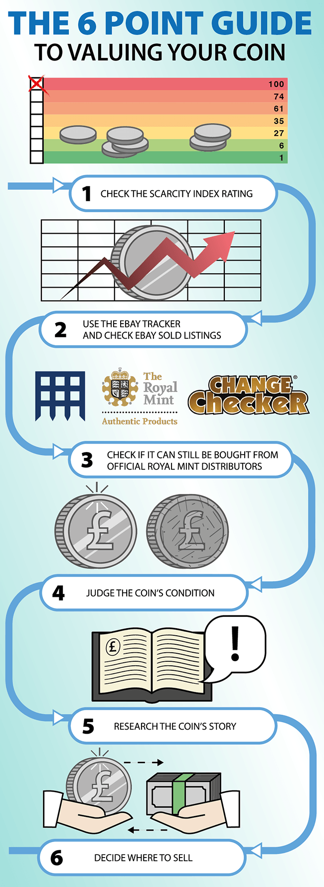 Change Checker 6 Point Guide Blog Infographic 01 1 - Could I be minted? The 6 point guide to valuing your coin!