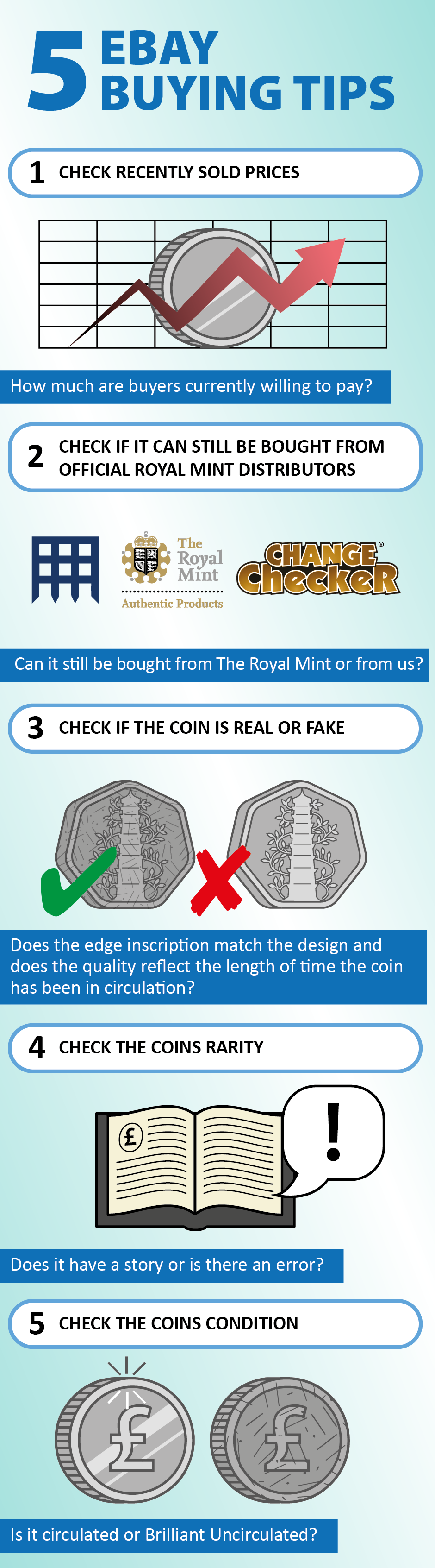 Change Checker 5 Point Guide eBay Blog Infographic - How much is your coin really worth? Debunking eBay coin price myths...