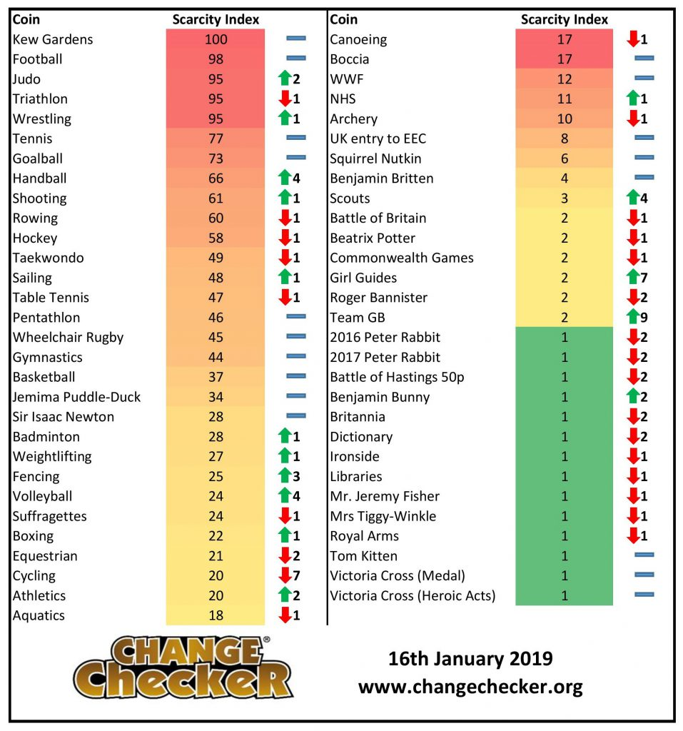 50p scarcity index 957x1024 - Your January 2019 Scarcity Index update!