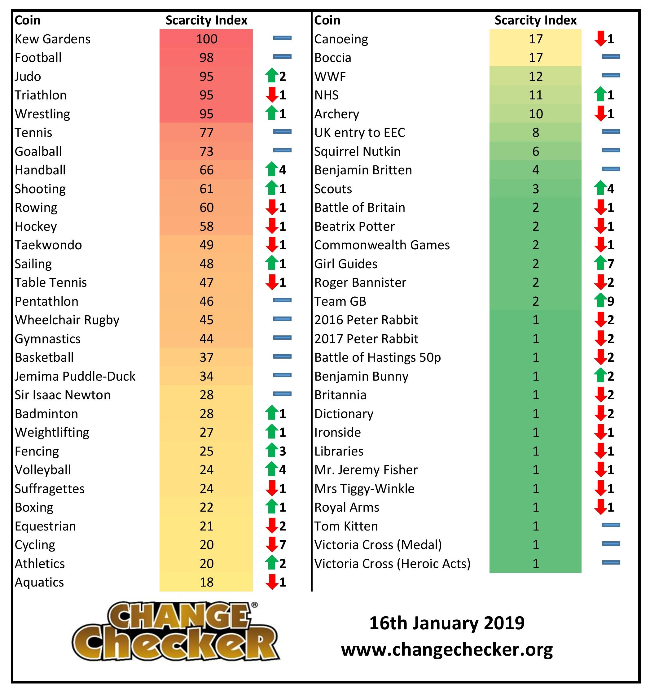 Your January 2019 Scarcity Index update!