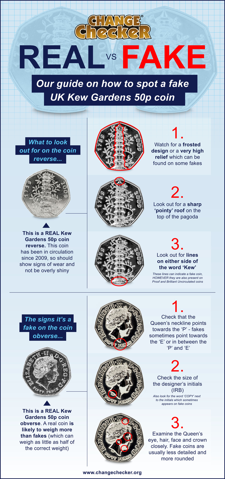 Real, Fake and Re-issued... The inside story on the Kew Gardens 50p!