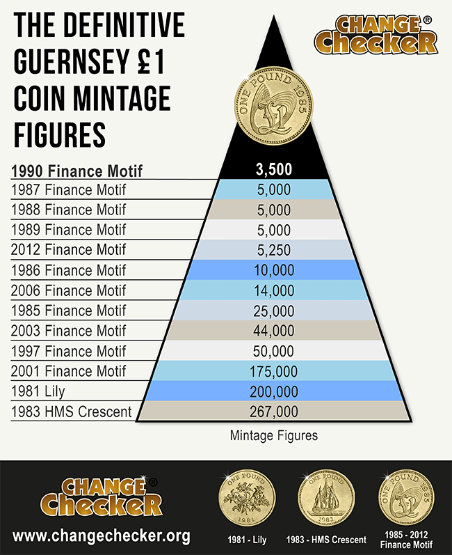 Change Checker Graph Guernsey Definitive Mintage 1 pound - Your guide to Guernsey's rarest coins in circulation... Mintage figures revealed!