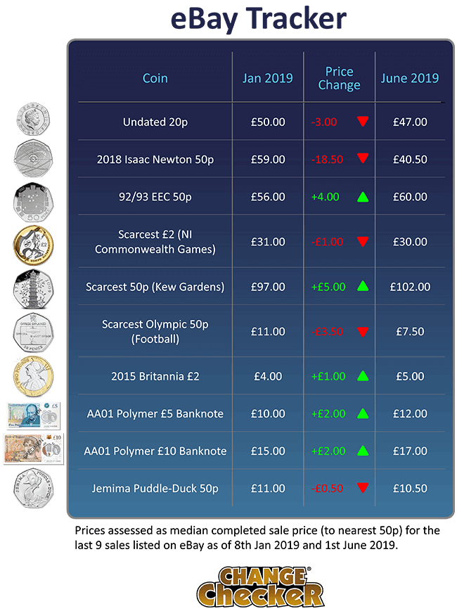 How much is my coin worth? June 2019 eBay Tracker update!