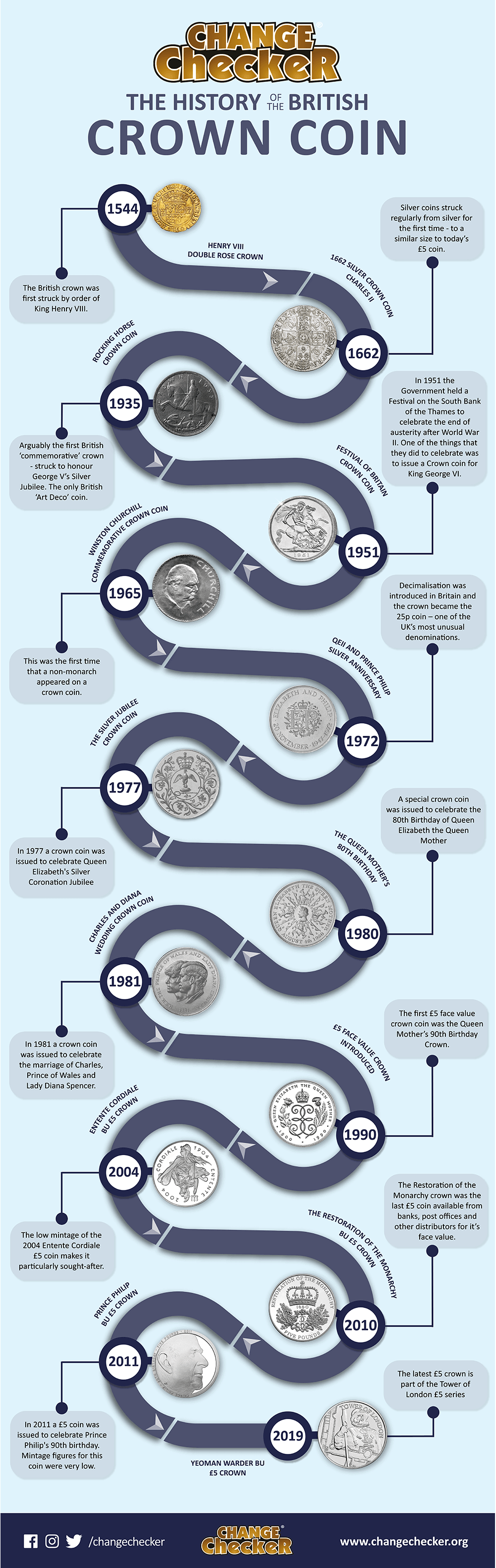 The History of the British Crown Coin