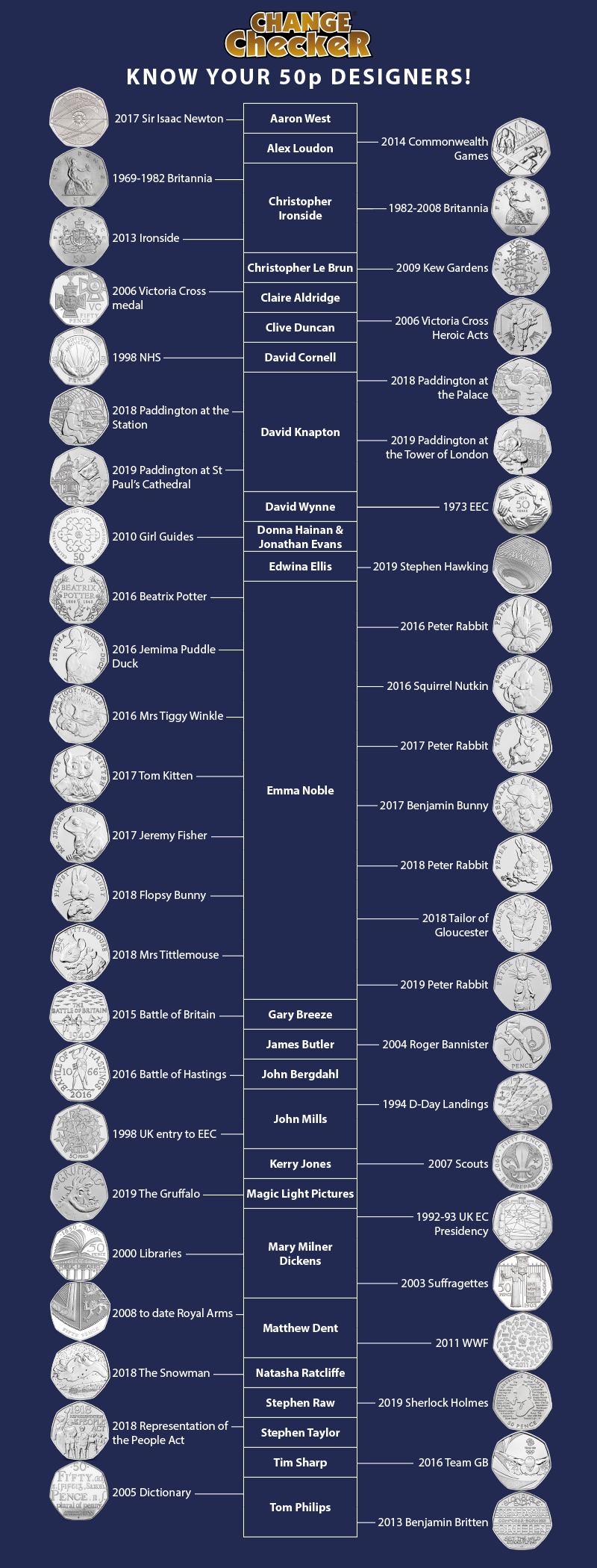 Know your 50p coin Designers!