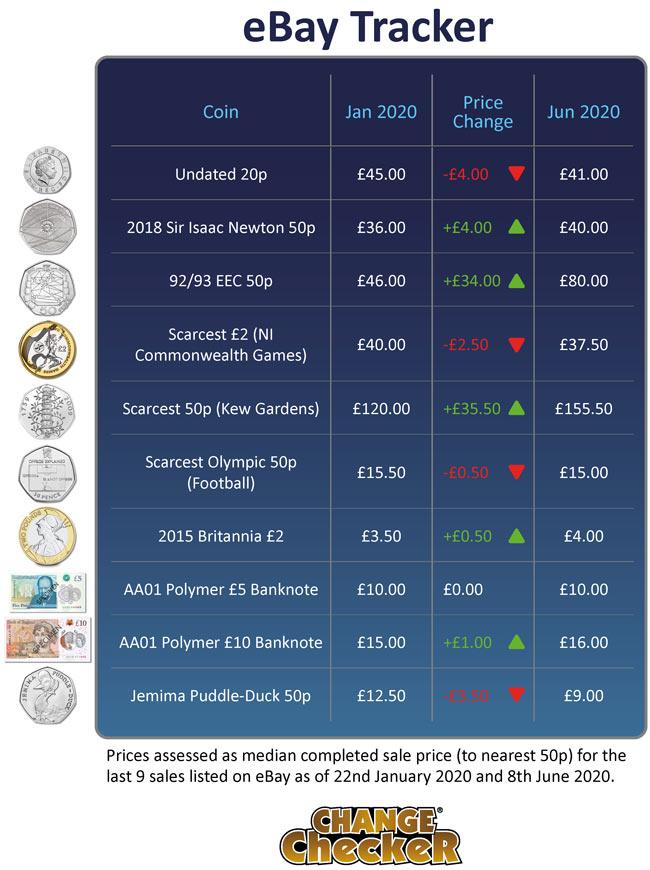 How Much Is My Coin Worth June 2020 Ebay Tracker Update Change Checker